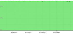 yoast.com uptime as measured by pingdom