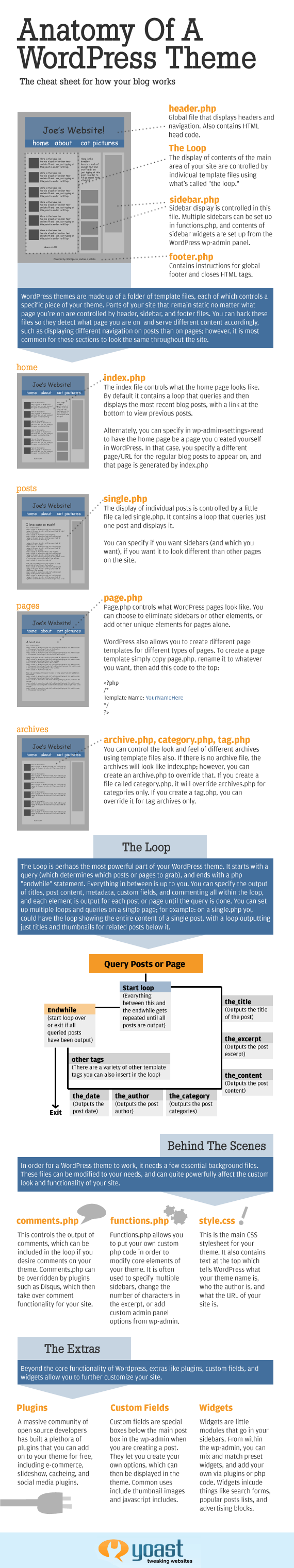 WordPress theme - The Anatomy, an Infographic - Yoast