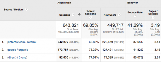 Social traffic from pinterest larger than google analytics referrals