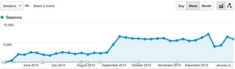 Increase in Knowledge Base traffic