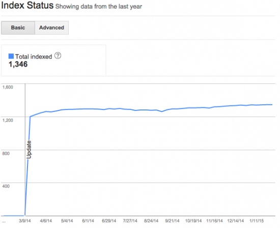 Webmaster Tools Index Status