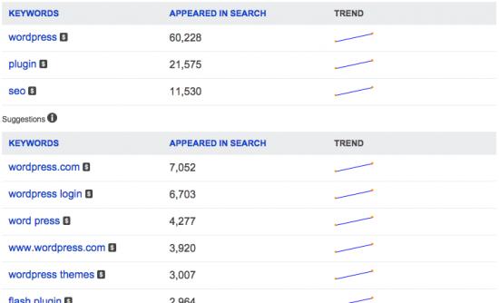 Bing Webmaster Tools: Keyword Planner