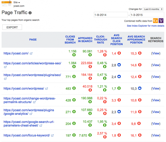 Bing Webmaster Tools: Page Traffic