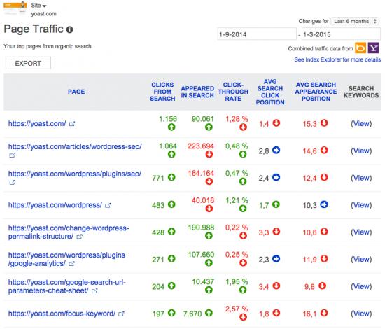 Bing Webmaster Tools: Page Traffic
