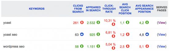 Bing Webmaster Tools: Search Keywords
