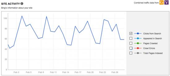 Bing Webmaster Tools: Site Activity