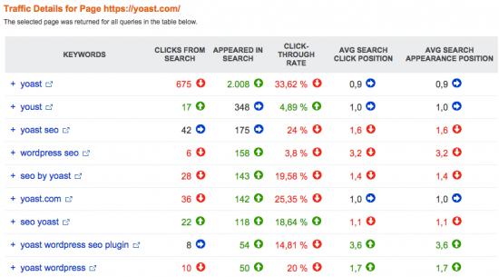 Bing Webmaster Tools: Traffic Details
