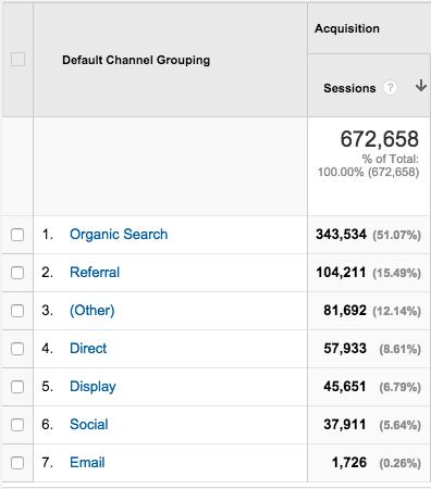 Check your site's SEO - Analytics: organic traffic