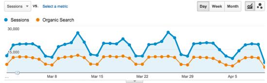 Check your site's SEO - Analytics