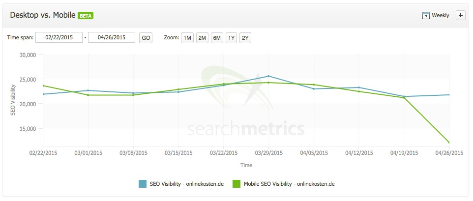Mobile visibility onlinekosten.de takes a huge drop due to Mobilegeddon