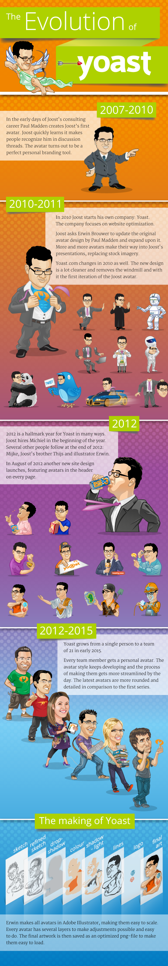 The evolution of Yoast Avatars in an infographic