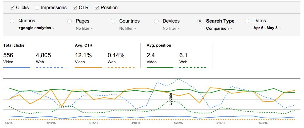 google analytics search analytics type comparison