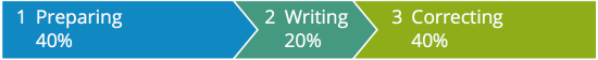 Proces of good writing explained in a picture: 40% prepaparation, 20% writing, 40% correcting