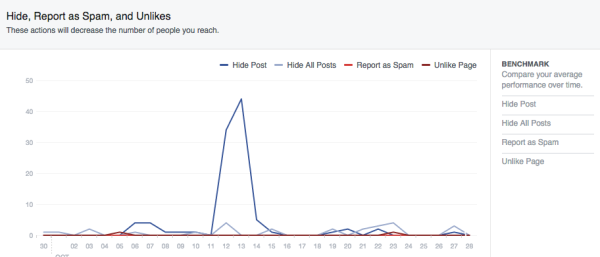 Facebook Page Insights: Facebook Page Insights: Hide, Report as Spam, and Unlikes main graph example