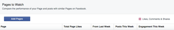 Facebook Page Insights: Competitor stats overview