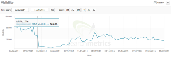 searchmetrics-rankings-drop