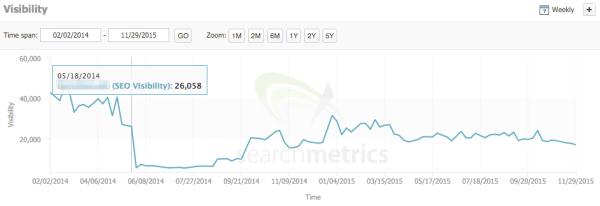 searchmetrics-rankings-drop