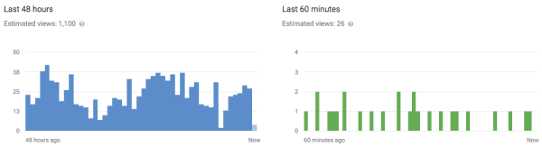 youtube analytics realtime example