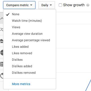 YouTube Analytics - metrics