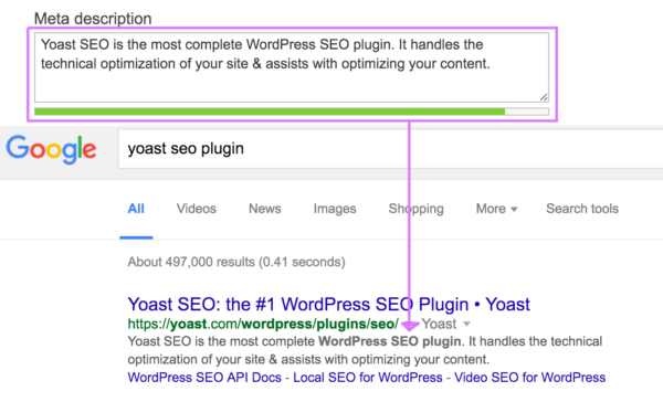 The meta description in the Yoast SEO content analysis