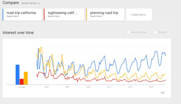 multiple focus keywords: multiple topics shown in google trends