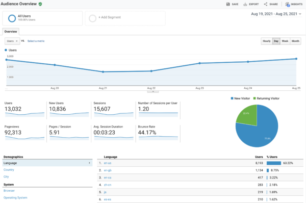 Online audience research: how to analyze your audience
