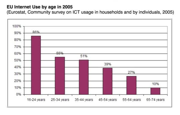 Eurostat 2005: Internet Use by age