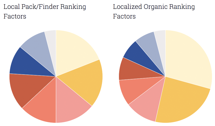 Moz/Whitespark - Local pack and localized organic ranking factors