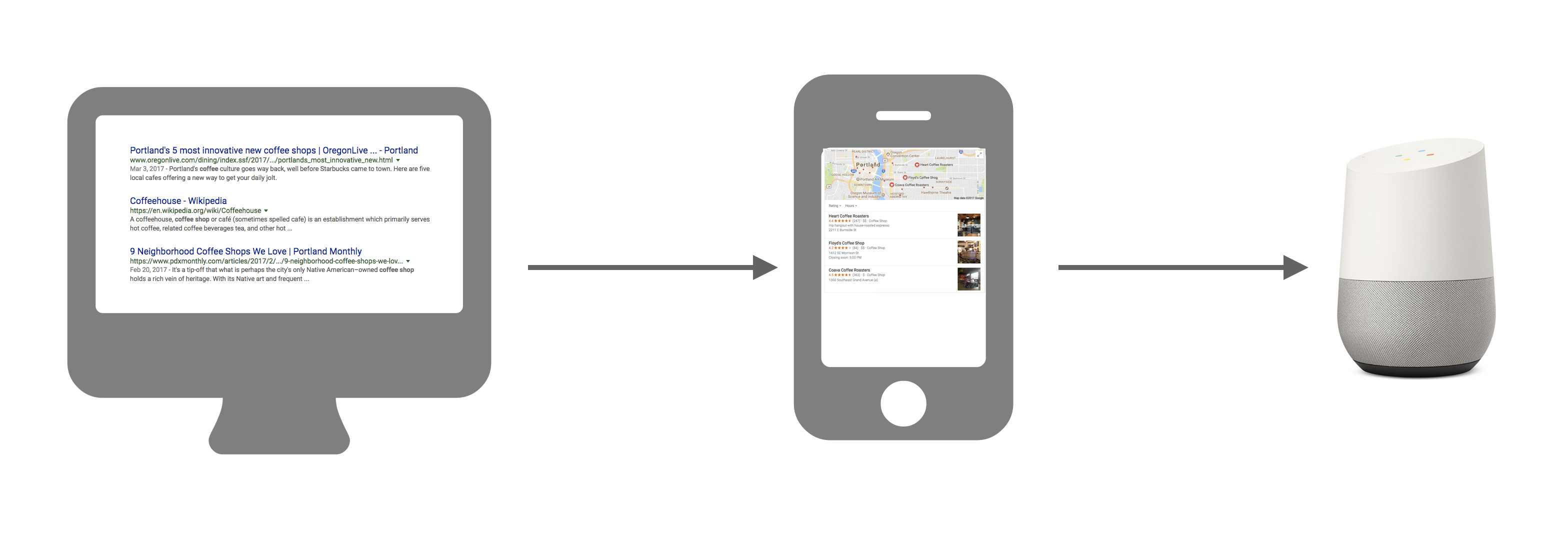evolution of local search results