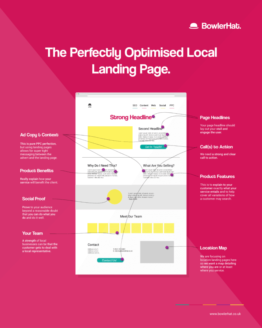 Ranking your local business part 3: Website optimization • Yoast