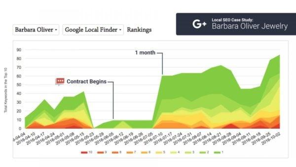 chart impact google+ on rankings
