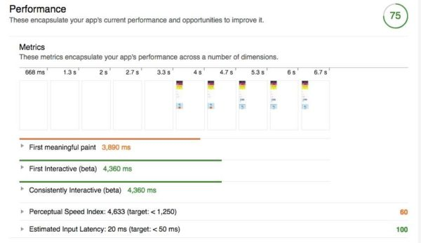 Lighthouse Performance Report Yoast
