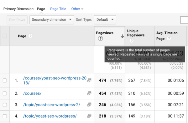 What are pageviews in Google Analytics? • Yoast