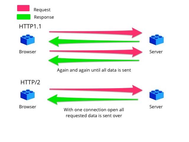 http1.1 vs http2