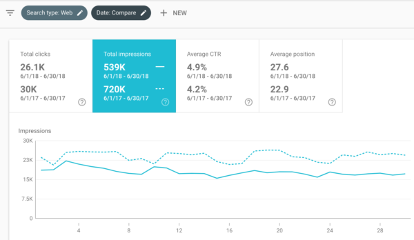 Comparing June in Google Search Console