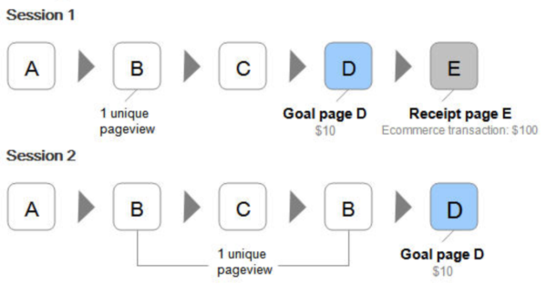 Example by Google: How Page Value is calculated