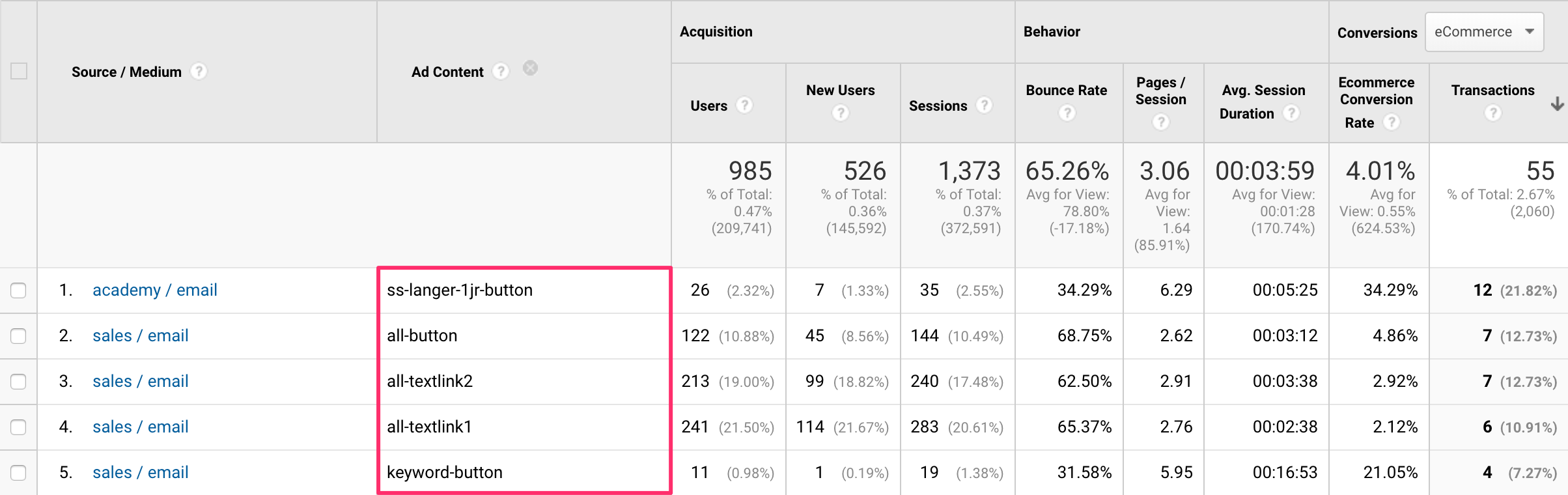 Campagne- en advertentie-inhoud in Google Analytics