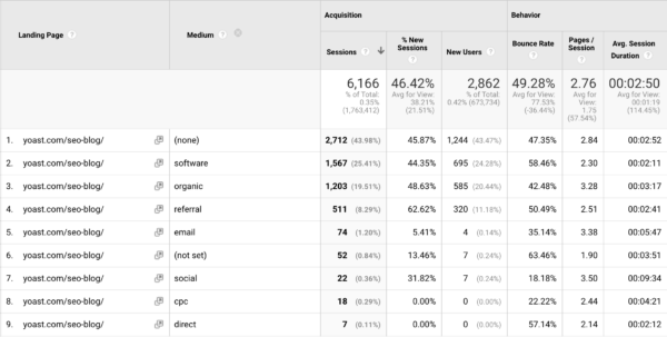 How to do a one-page analysis in Google Analytics