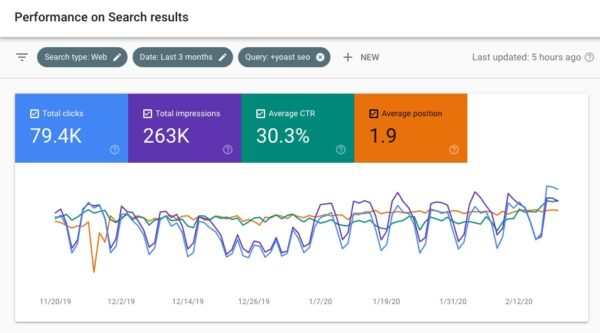 performance for query search console