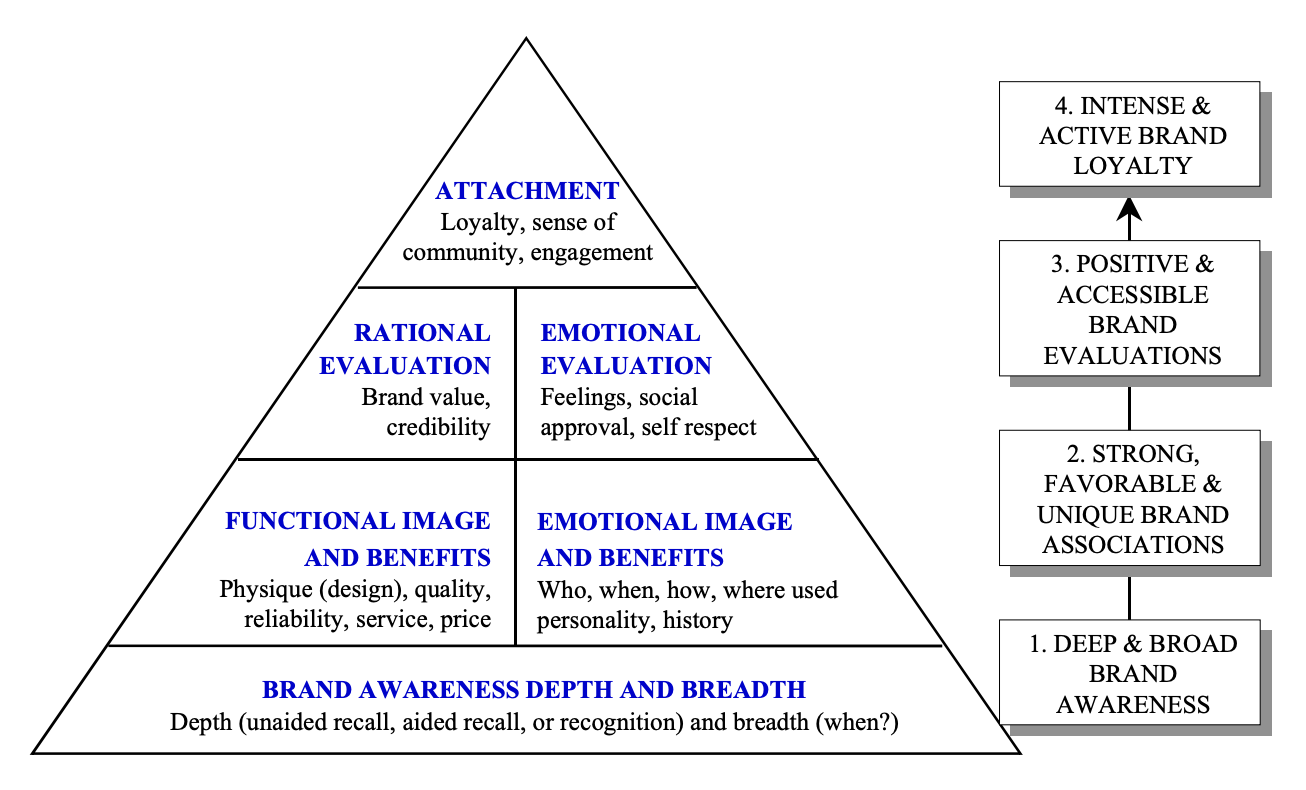 Brand knowledge pyramid which describes going from brand awareness, to strong, favorable & unique brand assocations to postitive & accessible brand evaluations, to intense & active brnad loyalty.