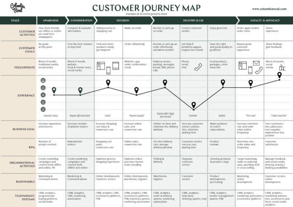 A customer journey map from Columbia Road