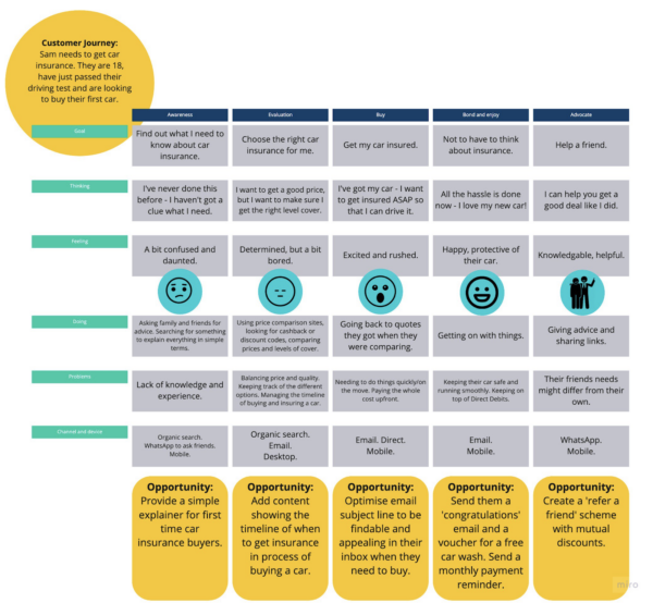 A customer journey map from GatherContent
