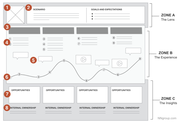 A customer journey map example from NN Group