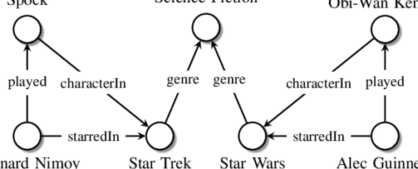Small example knowledge graph Nodes represent entities edge labels represent types of