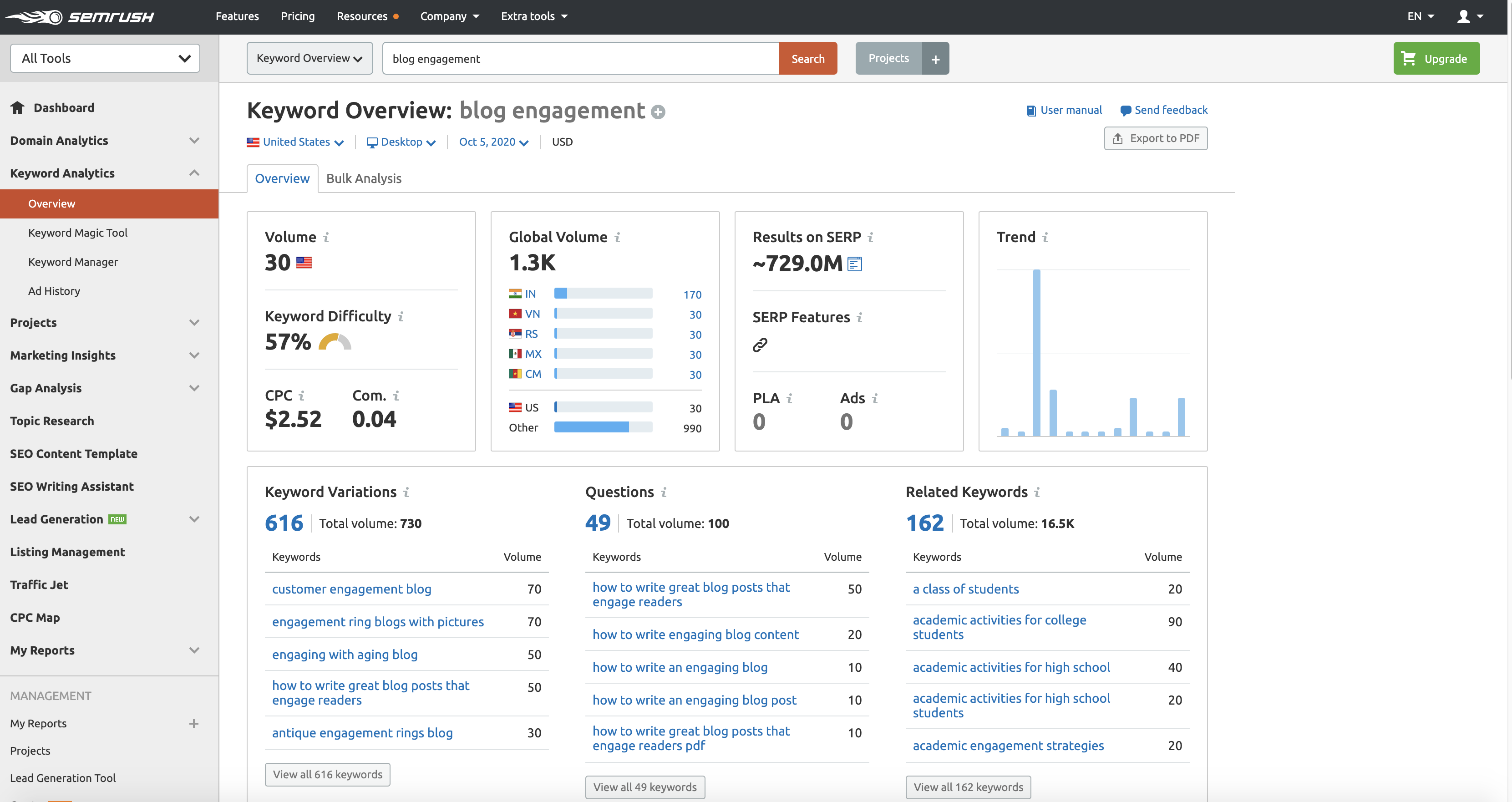 A screenshot of the SEMrush dashboard