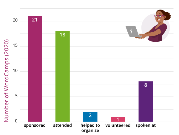 Graph of the number of WordCamps Yoast sponsored or volunteered at 2020