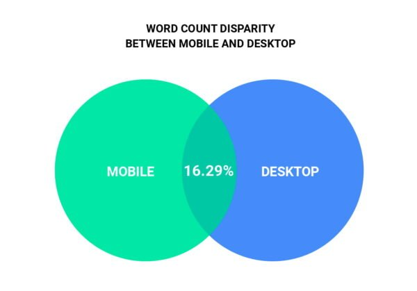 Mobile parity: does your site offer a singular experience?