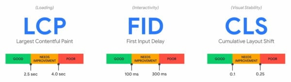 <div>Learn about the three Core Web Vitals: LCP, FID & CLS</div>
