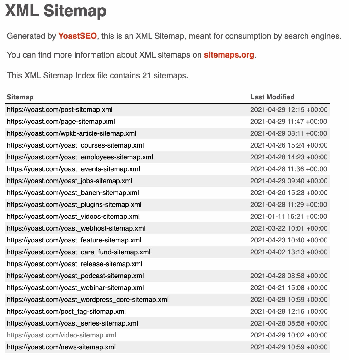 an image of the xml sitemap on yoast.com