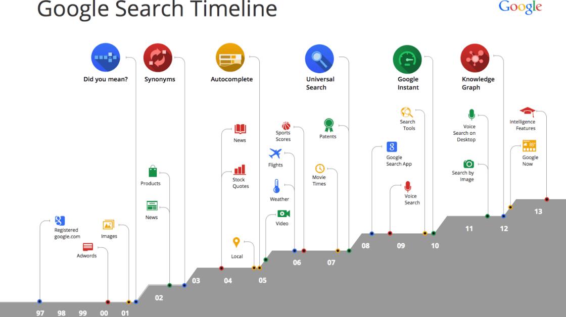 Google und SEO